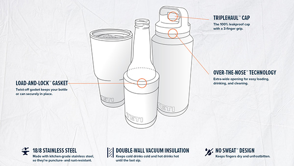 Explore the features of Yeti Ramblers