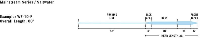 RIO MAINSTREAM FLY LINE PROFILE